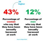 Sexual Harassment Poll results