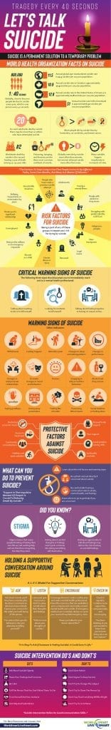 Suicide Awareness Infographic
